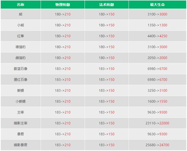 王者荣耀S23野怪刷新时间表一览